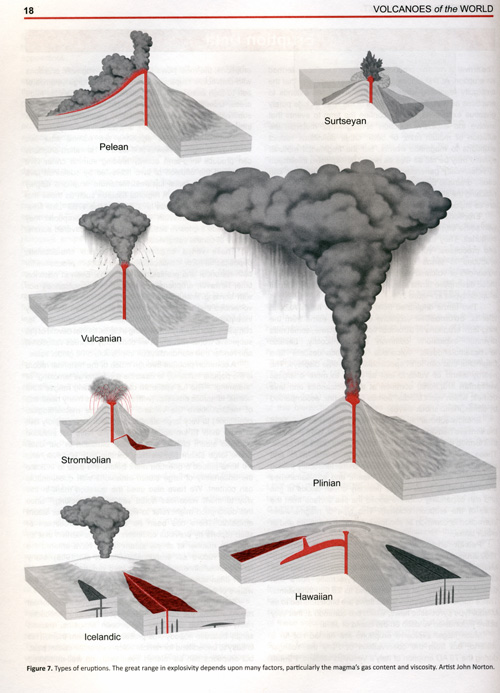 essays on different types of volcanoes